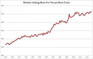 Avg Rental Price_0