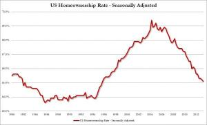 Homeownership Rate_0