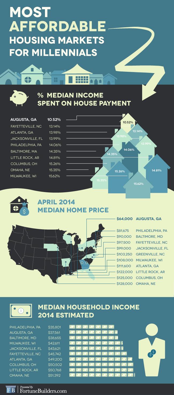 Affordable Housing For Rent In Atlanta Ga